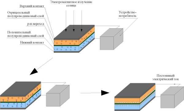 фотоэлектрическими панелями