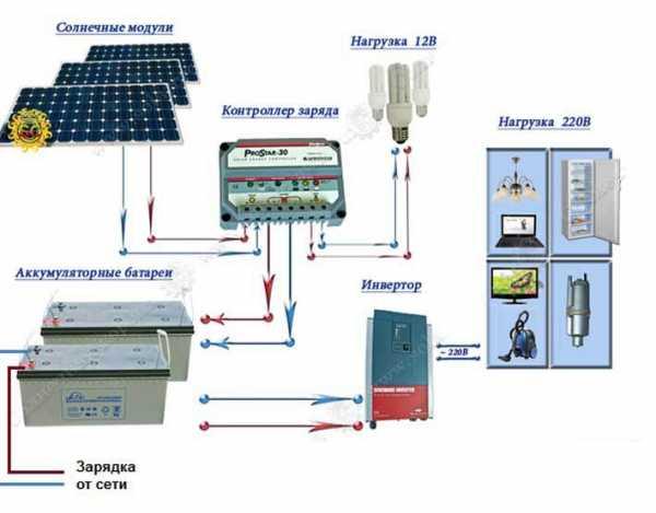электрической энергии