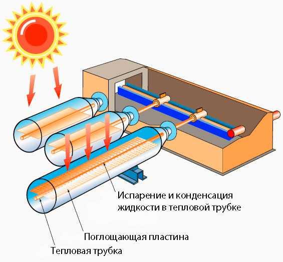 энергии солнца