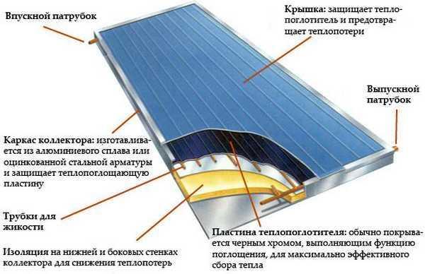 солнечного коллектора