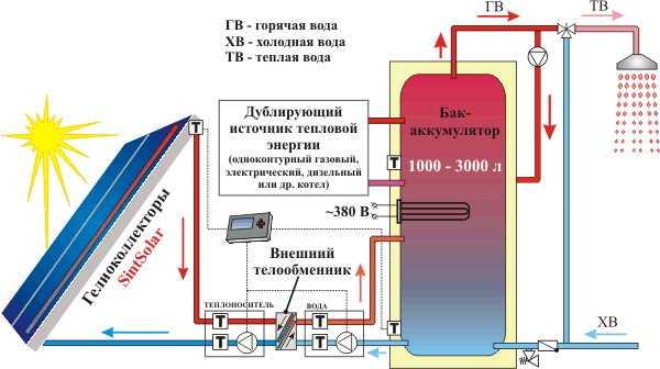 фотоэлектрических панелей