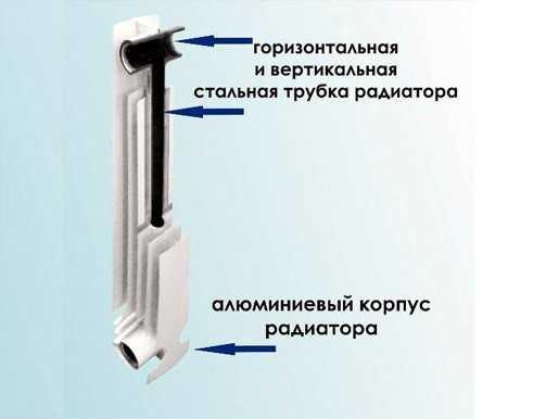 отопительных приборов алюминия