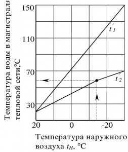 Температурный график элеватор рольганг тех характер