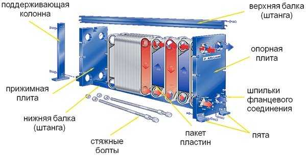 Теплообменник в 5 этажном доме Паяный теплообменник Alfa Laval CBH60 Мурманск