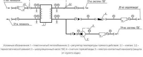 Регуляторы температуры прямого действия для теплообменника Кожухотрубный теплообменник Alfa Laval Cetecoil 4100-M Чебоксары