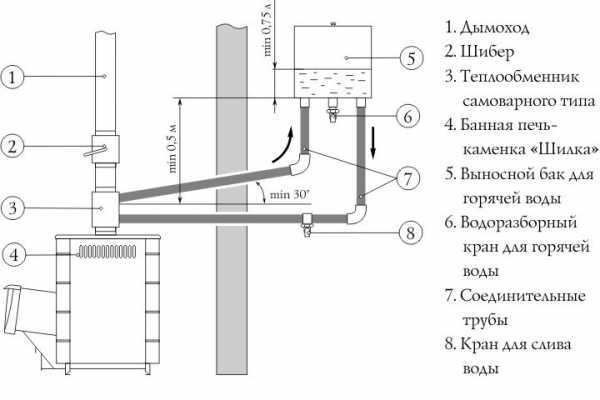 Теплообменники на трубы отопления Кожухотрубный теплообменник Alfa Laval ViscoLine VLA 28/40/85/102-6 Уфа