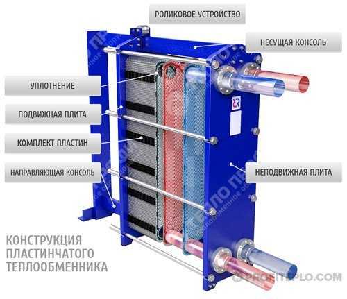 Пластины теплообменника Tranter GC-008 PI Рыбинск