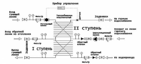 Скоростной теплообменник на схеме Пластины теплообменника Funke FP 200 Иваново