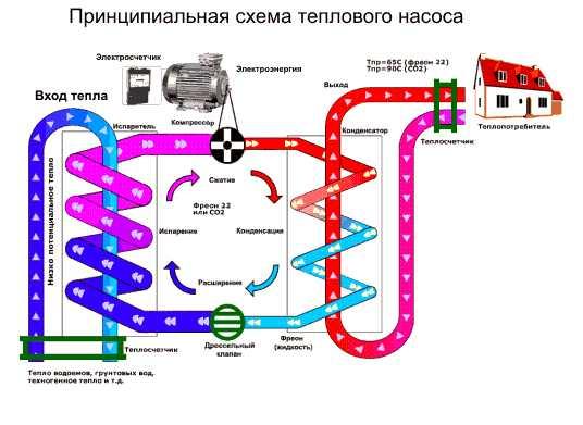 насоса отопления