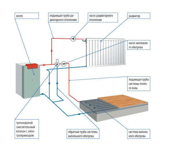 Как сделать тёплый пол от системы отопления 389