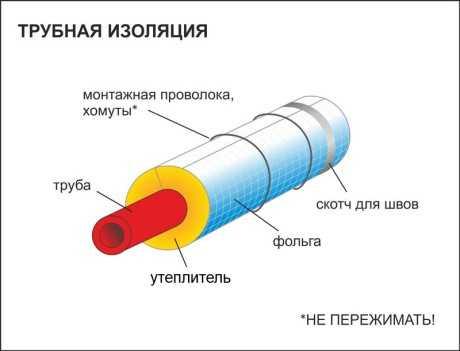 отопительных труб