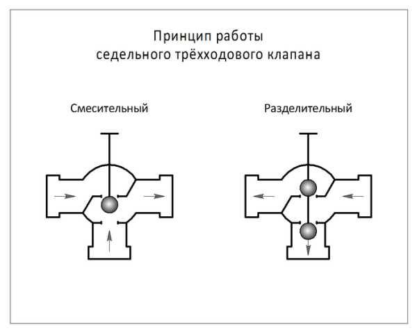 трехходового крана