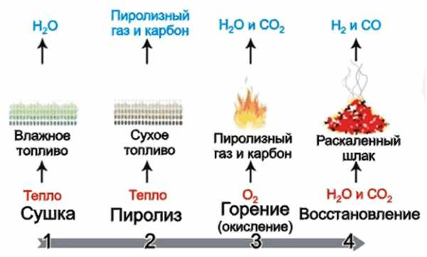 отопление
