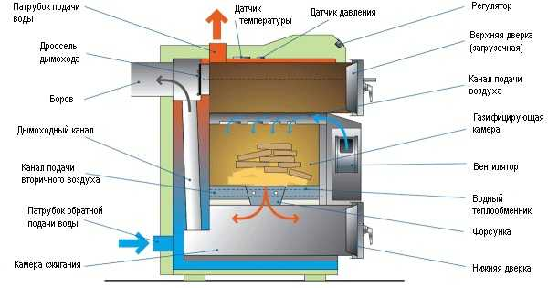 газогенераторного котла