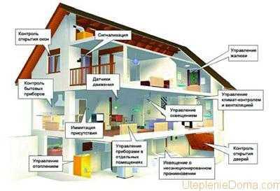 умного дома