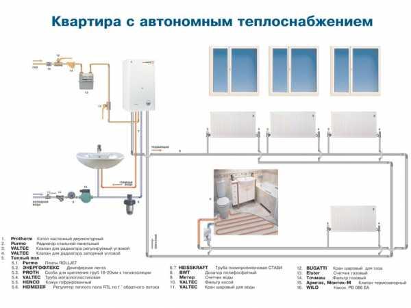 отопление квартире