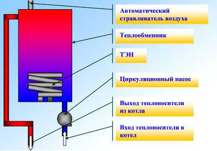 электрический