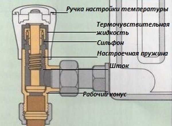 термоголовки