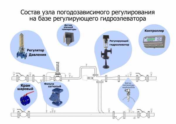 Погодное регулирование с элеватором расчет крутонаклонного винтового конвейера