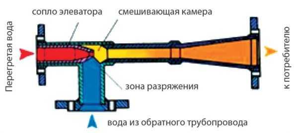 элеваторного узла