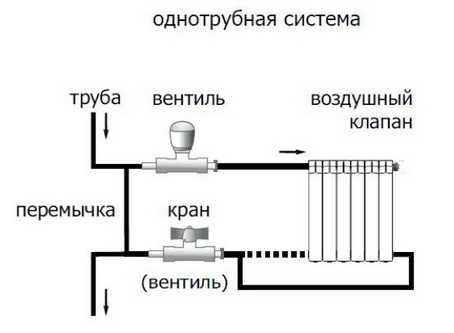 Самовольное переустройство системы отопления